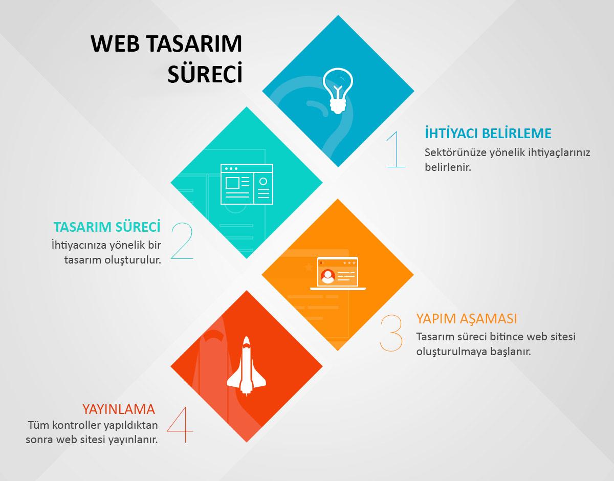 web tasarım süreci